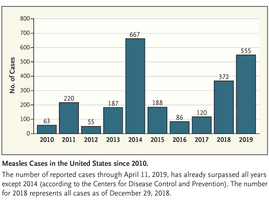 Measles in 2019 — Going Backward