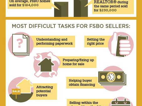 Why should you use a REALTOR®?