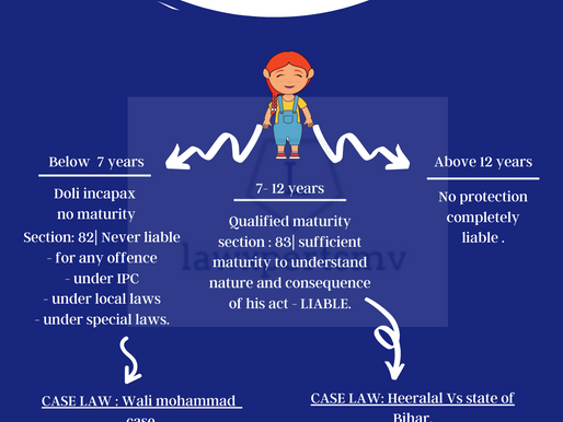 INFANCY AS GENERAL DEFENCE - Section 82 AND 83 IPC