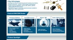 MACOM eNewsletter Design