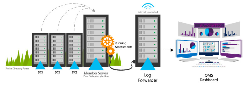 Microsoft Services Hub Process Graphic