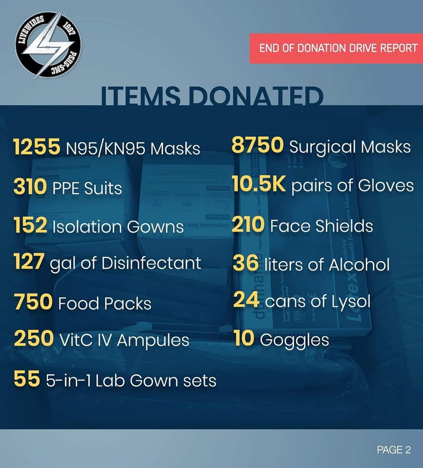 Total Donated Items