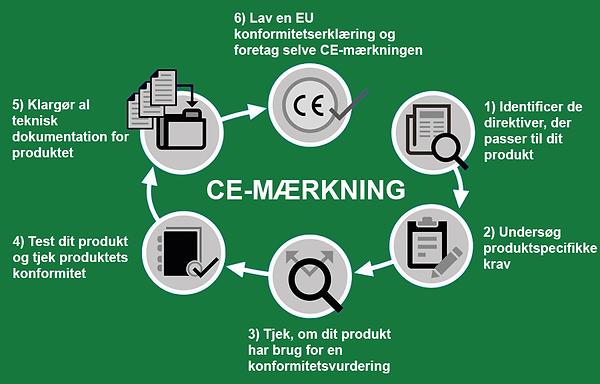 01CE-mærkning-6-steps.png