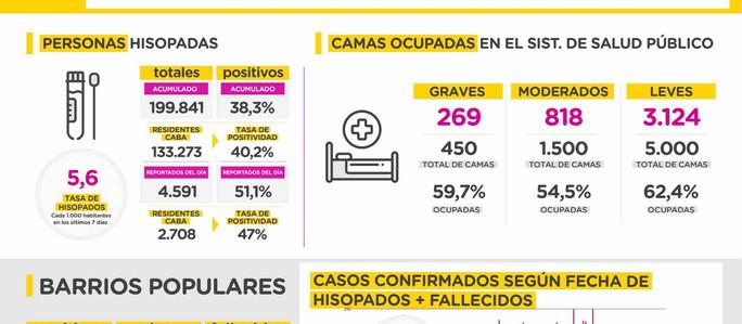 COVID-19: Parte diario de situación sanitaria en la Ciudad de Buenos Aires