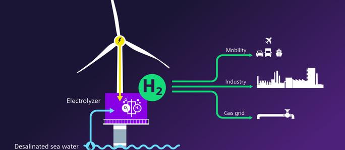 Siemens Gamesa y Siemens Energy abren camino a una nueva era del hidrógeno verde