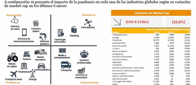 Ganadores y perdedores de la pandemia: Transporte aéreo y energía los sectores más afectados; retail
