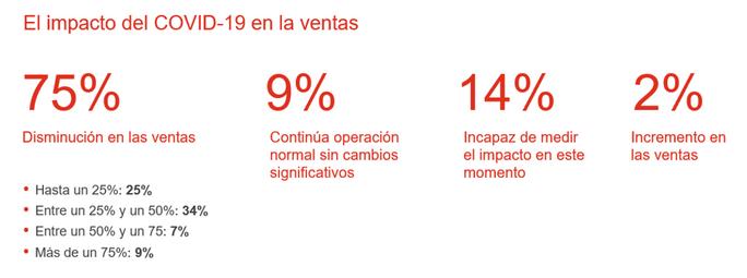 Perspectivas de los CFO argentinos sobre el Covid-19 y su impacto en los negocios