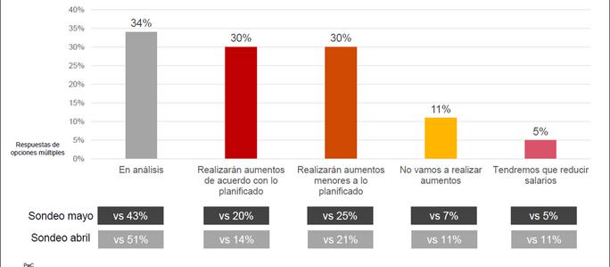 Remuneraciones: empresas argentinas prevén aumentos menores a los presupuestados previo a la pandemi