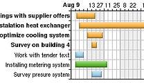 Energinet ISO 50001 Energy Management TÜV.com