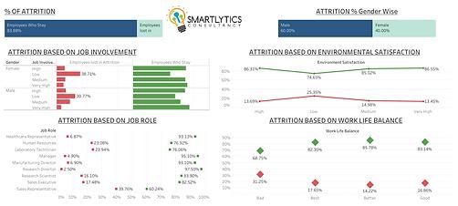 Sensation and Performance Level Comparis