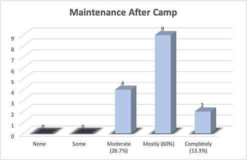 Maintenance After Camp.png