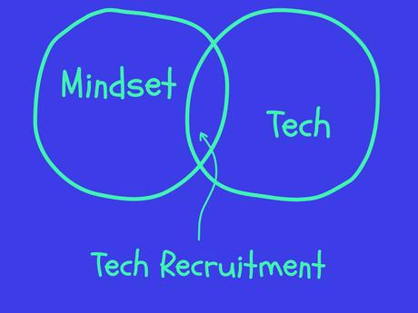 Recruiting ist eine Frage der Einstellung. Wie Technologie und Mindset zum Erfolg führen.