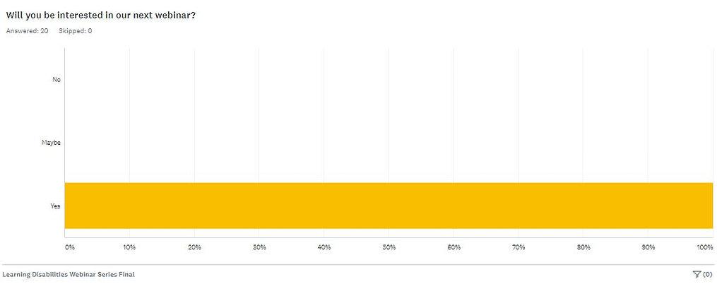 LD Webinar Survey Results IV.JPG