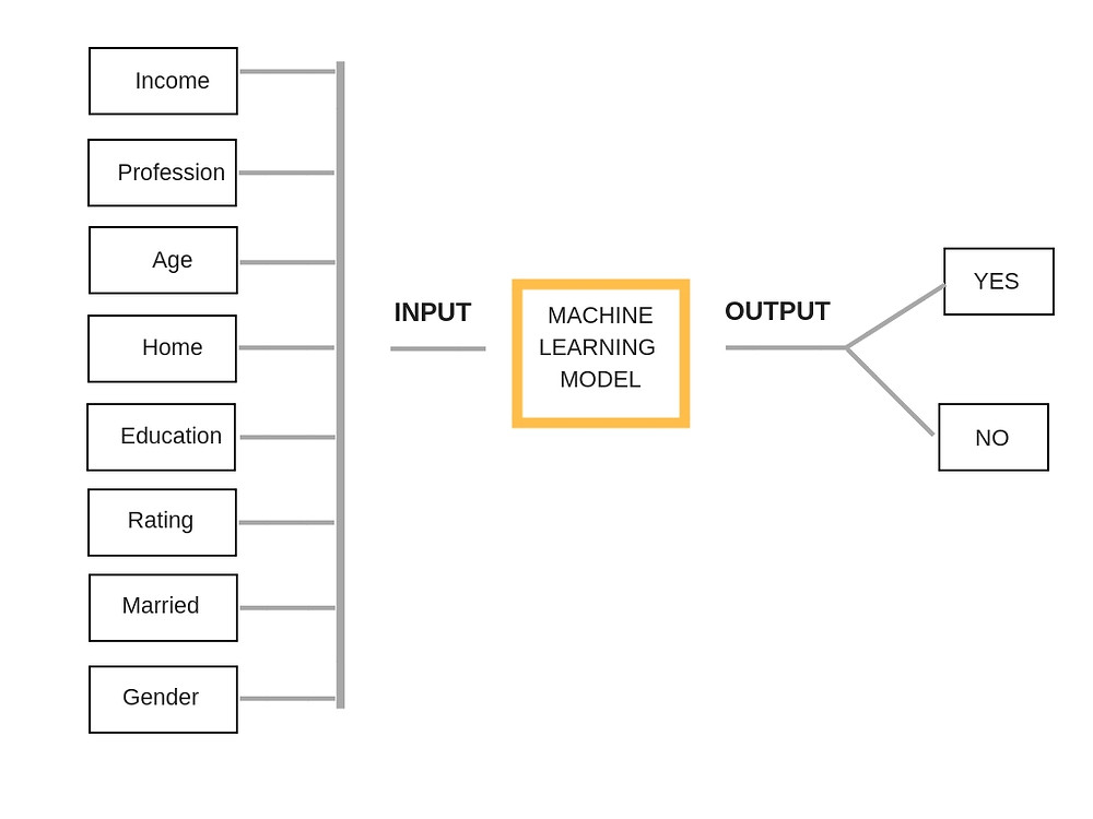 Machine Learning Model Input and Output
