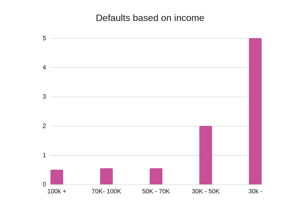 Graph showing credit default based on user income