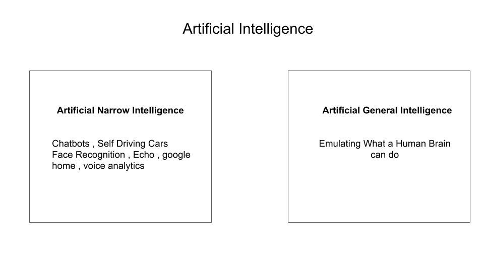 AI Categories