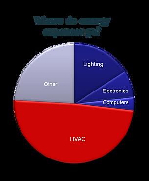 Where do energy expenses go?
