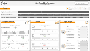 Site Speed Performance - My Digital Lab