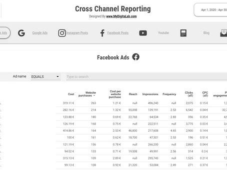 The Business Impact Of Social Media Analytics