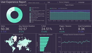 User Experience Dashboard - My Digital Lab