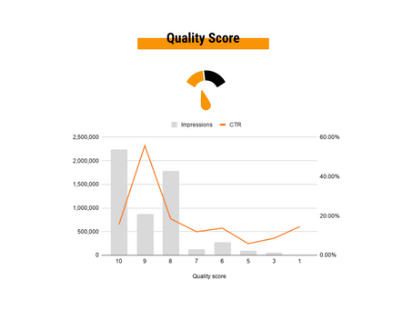 What is the quality score of your ads?