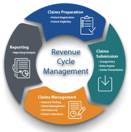 Revenue Cycle Management.jpg