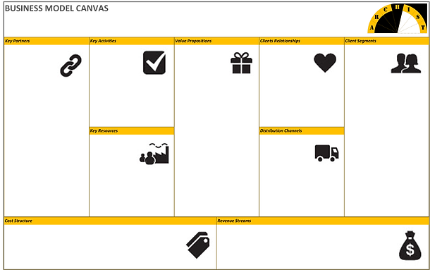 """Business Model Canvas provides a big picture view of the business, including mission & vision, value streams, stakeholders, cost and revenue models, etc. We populate this Canvas with other business architecture blueprints to build a """"meta-blueprint"""" of the business (i.e. a blueprint representing other blueprints)."""