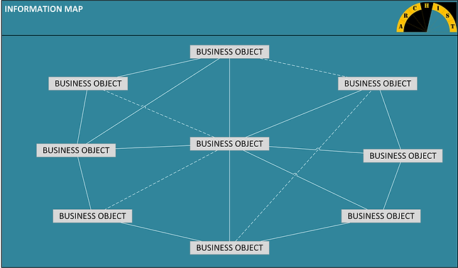 Information Map provides a common vocabulary for the organization by defining business objects and concepts.