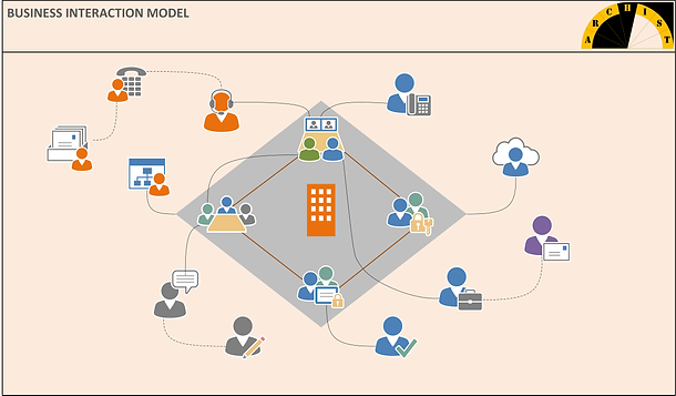 Business Interaction Model illustrates how stakeholders exchange values through various tangible and intangible interactions. Although this model could be built as a foundation blueprint, we find it more useful as a transformation view.