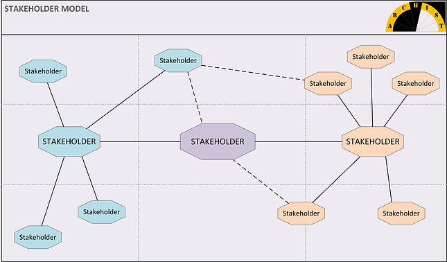 Stakeholder Model represents the ecosystem of stakeholders for an organization from both internal and external perspectives.