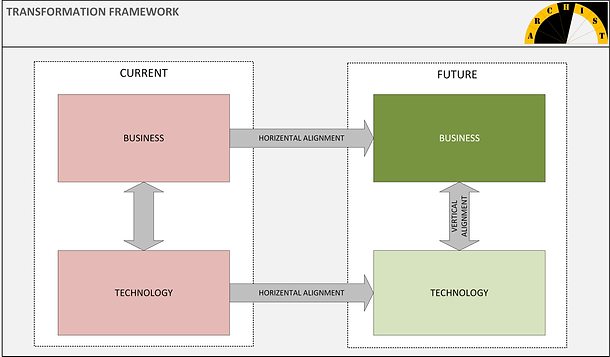 Perhaps the most powerful and comprehensive view of a transformation effort, illustrating the current and future visions of business and information technology domains. Transformation Framework is a driver for the transformation scope, goals, and objectives and act as an alignment tool for business and technology strategies, ensuring a business-driven solution delivery. The concepts, as identified in the framework, guide the transformation effort from solution design and delivery approach to implementation.