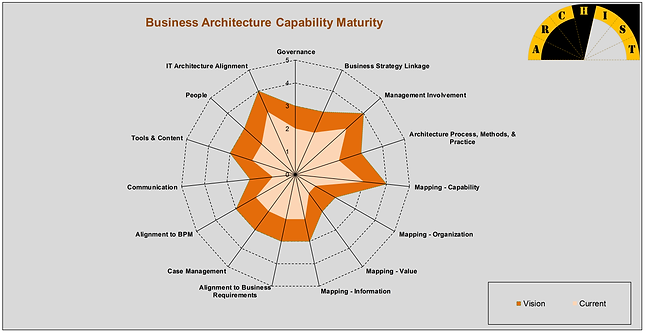 Business Architecture Maturity Model provides a complete assessment of the current business architecture practice maturity and guides the organization towards its vision by identifying a roadmap to further mature thepractice.