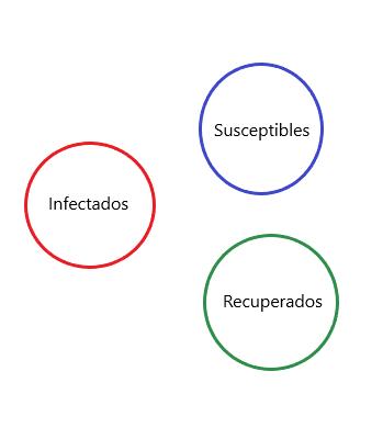 Principales categorías en que se divide la población para estudiar la evolución de una pandemia