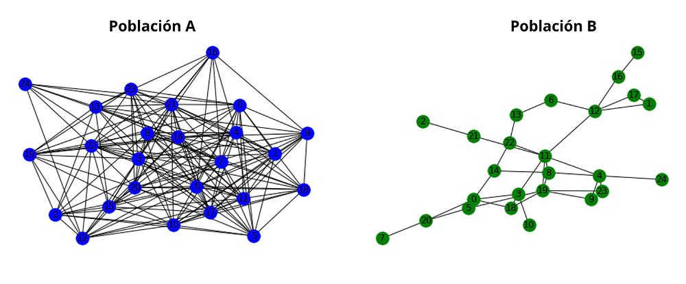 Escenificación de las dos poblaciones imaginarias. La población A tiene una red muy extensa de contactos, y la B tiene una red muy reducida.
