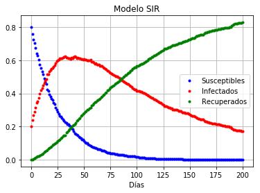 Gráfico que muestra las curvas del modelo SIR