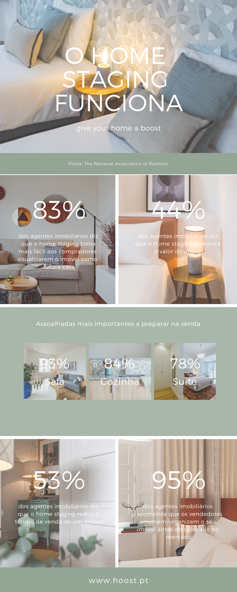 Tabela com as estatísitcas mais importantes sobre home staging