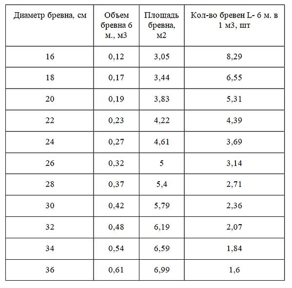 таблица размеров бревна