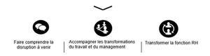 Transformation IA