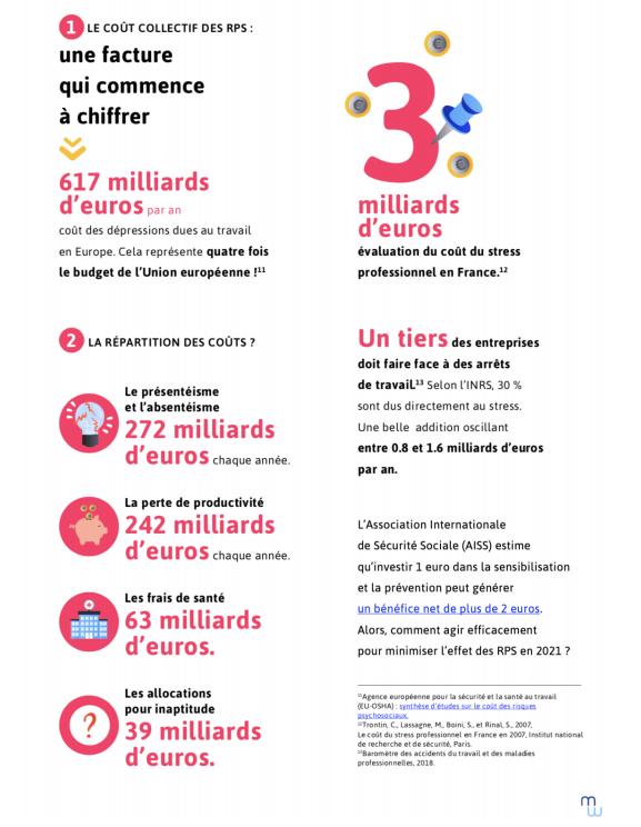 Les chiffres du coût des RPS en France
