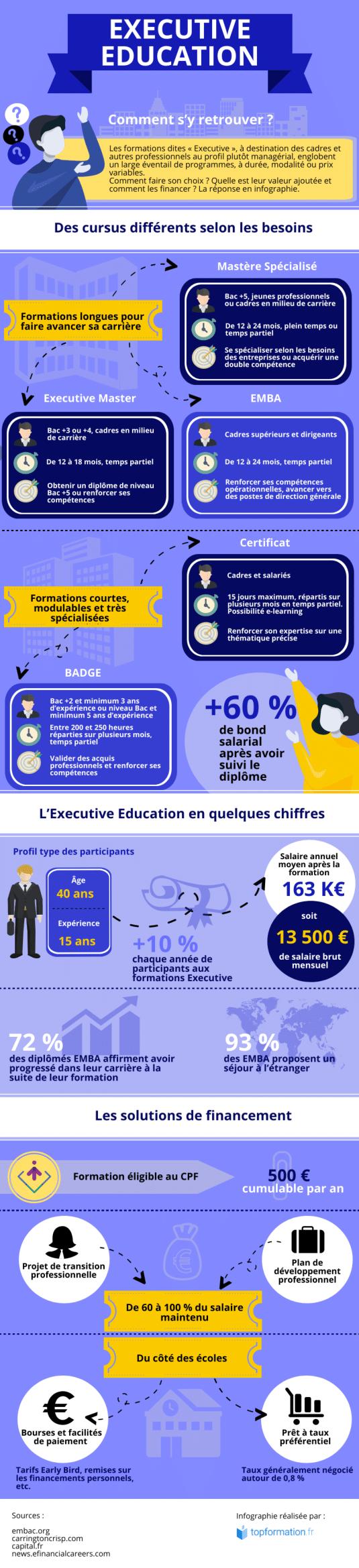 infographie sur l'executive education