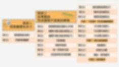 筆譯線上課程的預計課程單元