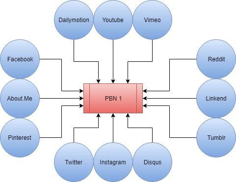 PBN network