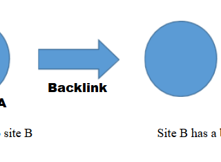 Importance Of Backlinks SEO 2020