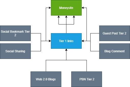 Tier 2 campaign structure