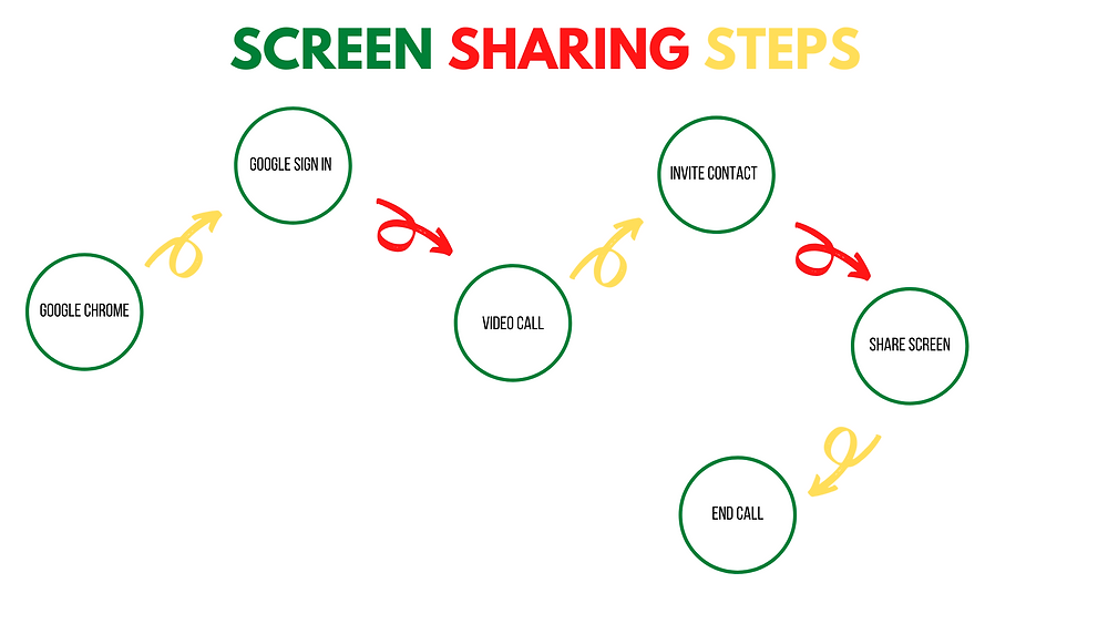 How to do google hangouts screen sharing