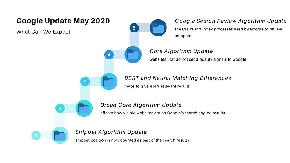 Google Update May 2020