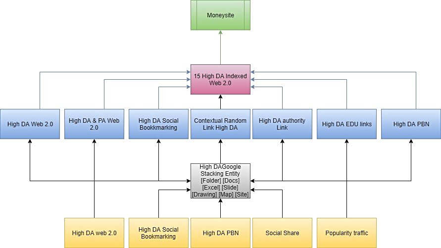domain authority stacking SEO