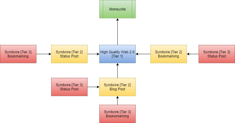 syndwire campaign structure