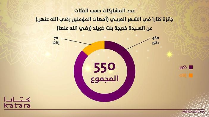 550 مشاركة من 25 دولة بجائزة كتارا للشعر العربي