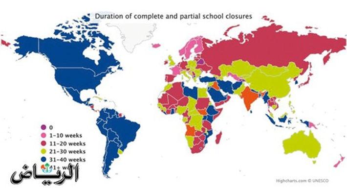 «اليونيسكو»: «كورونا» يؤثر على 800 مليون طالب
